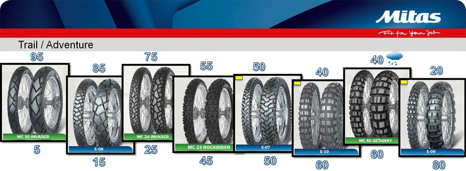 Variety of motorcycle adventure tires
